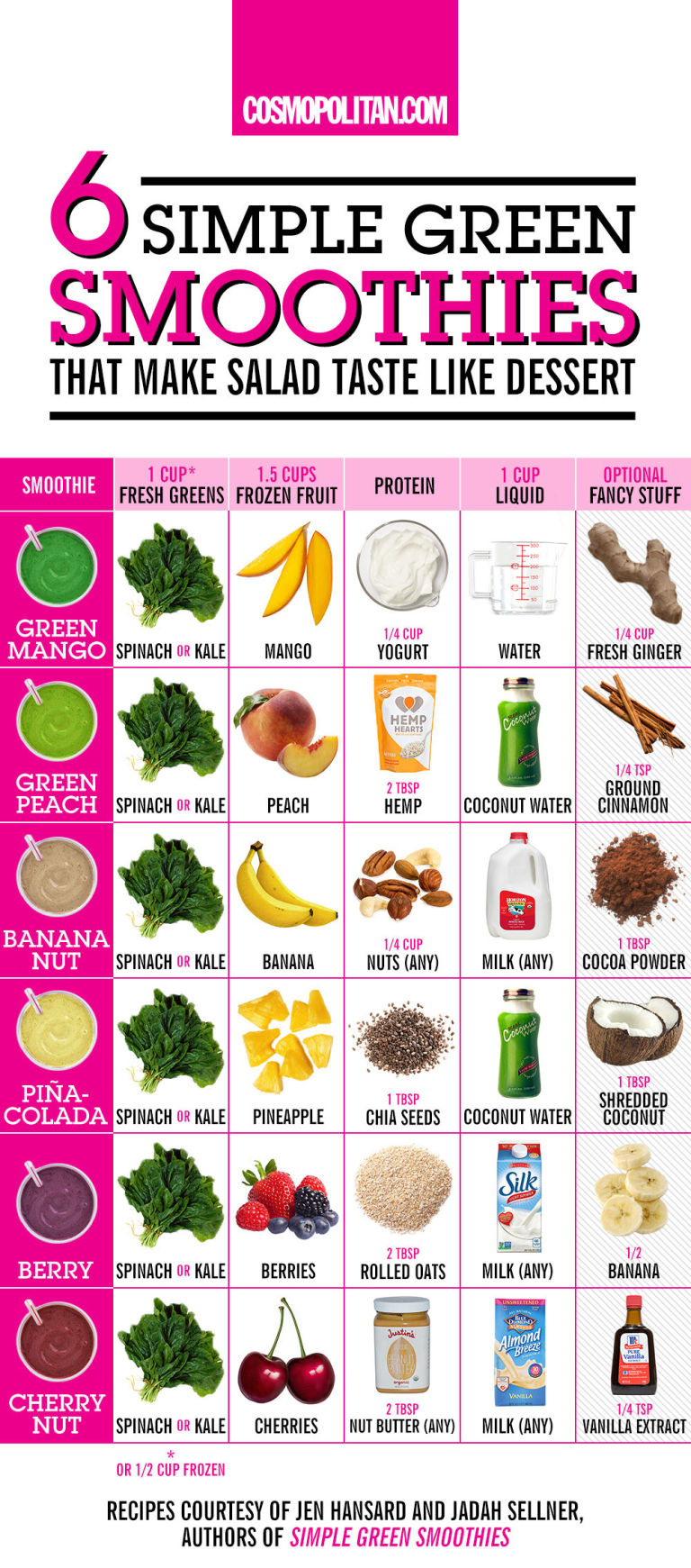 What to eat when you're trying to lose weight pics